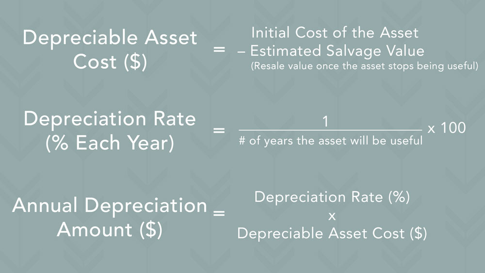 Accounting terms: Depreciable asset Cost equals the initial cost of the asset minus the estimated salvage value. Your depreciation rate equals 1 divided by the number of years your asset will be useful. Then multiply by 100 to get the percentage. Your annual depreciation amount equals your depreciation rate multiplied by your depreciable asset cost