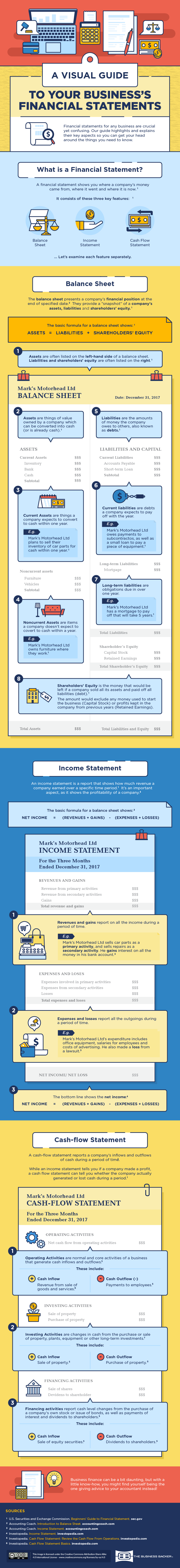 Infographic that helps small business owners understand their financial statements: balance sheet, P&L, and cash flow statement