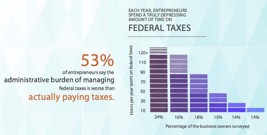 infographic illustrating time small business owners spend on federal taxes