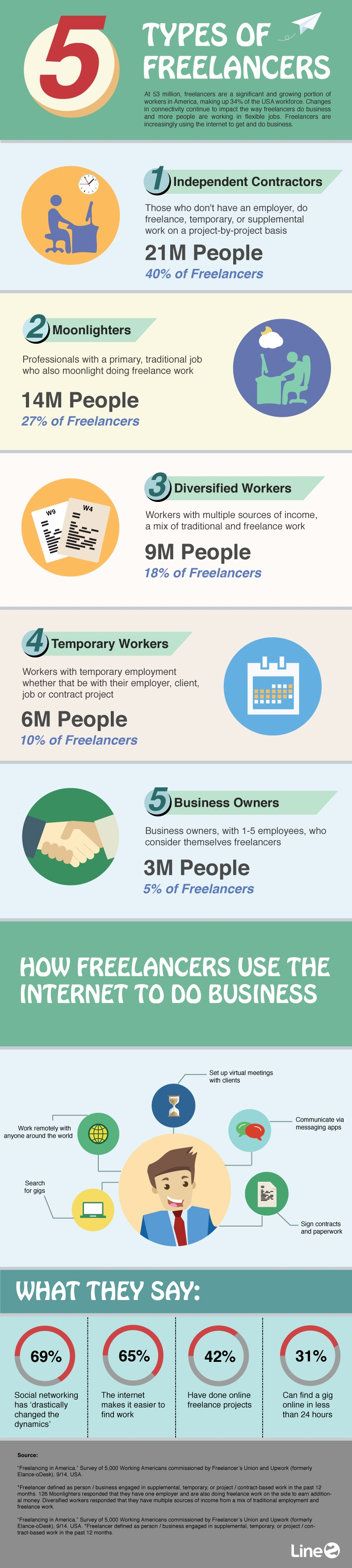 Infographic on freelancers helps small businesses understand how to find and hire freelancers