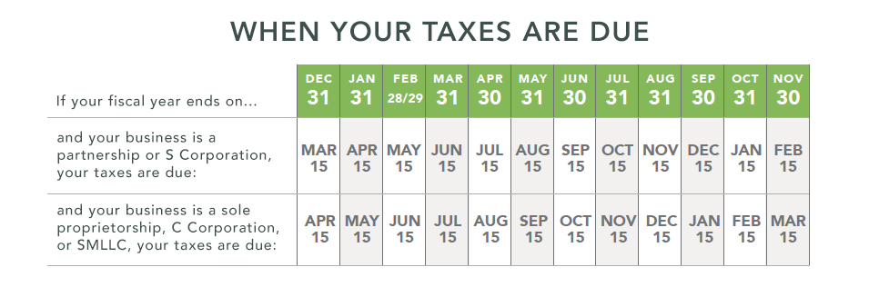 Use this chart to calculate your 2018-2019 tax year calendar based on your fiscal year end
